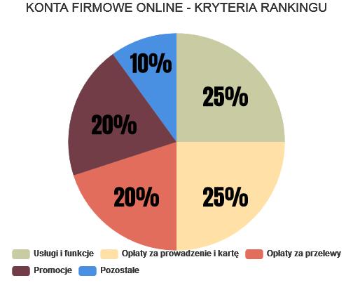 Konta firmowe online - kluczowe kryteria rankingu